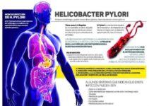 Como se contagia el Helicobacter pylori