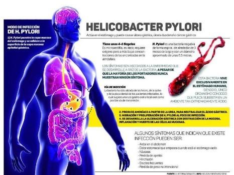 Formas de contagio de helicobacter pylori